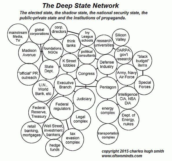 "PART !: America Warned Is Unprepared For Q & Trump's Cataclysmic Destruction Of ""Deep State"" Deep1"